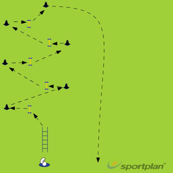 Evasive skillsAgility & Running SkillsRugby Drills Coaching