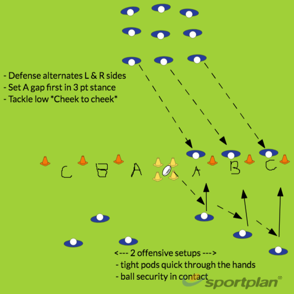 """ABC"" Gap DefenseDecision makingRugby Drills Coaching"
