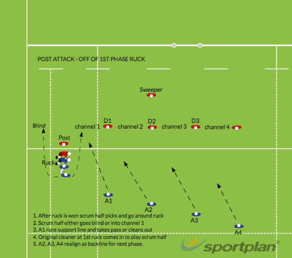Post Attack - Off of first phase ruckBacks MovesRugby Drills Coaching
