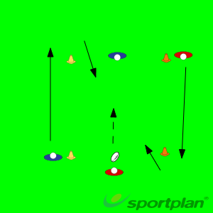 Tackle and ruck support drillRuckRugby Drills Coaching
