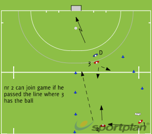 Tr 1 -U18 - Receiving with defender2 v 1Hockey Drills Coaching