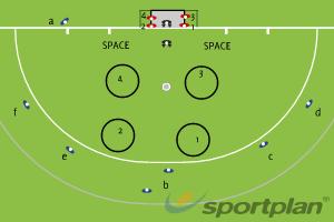 Copy of penalty corner defenseSet PiecesHockey Drills Coaching