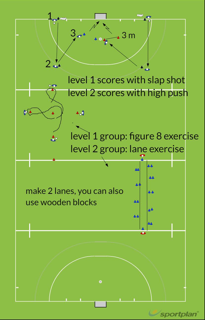 Core 1Skill CircuitHockey Drills Coaching