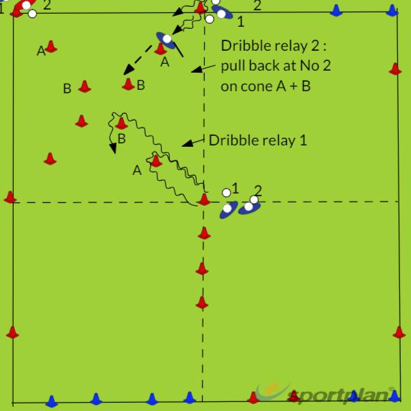 Copy of Copy of Dribbling Y1Y2 turfHockey Drills Coaching