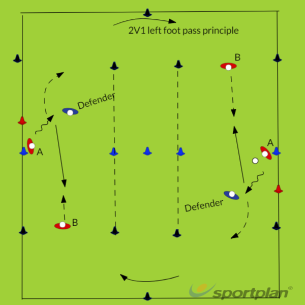Core 2: length 2V1 left foot pass principleHockey Drills Coaching