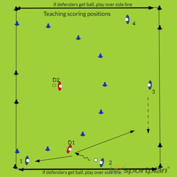 Tr 15 Core 1 Y7&8Hockey Drills Coaching
