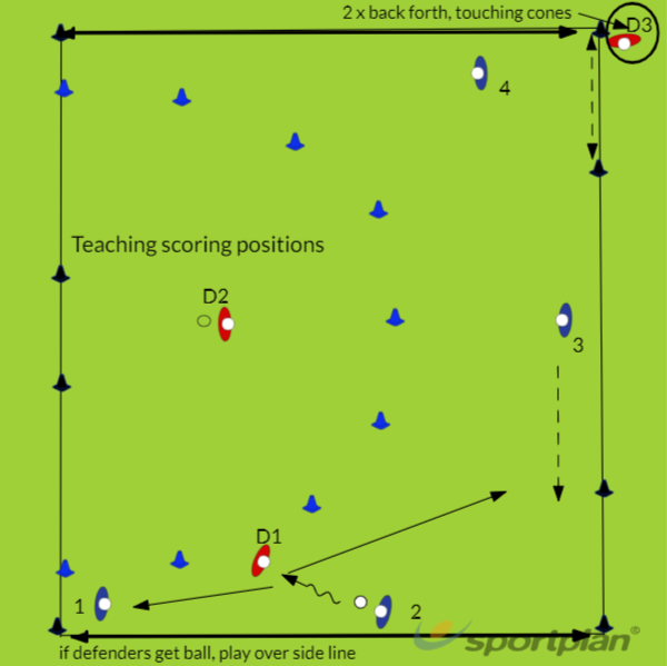 Tr 16 Core 1 Y7&8Hockey Drills Coaching