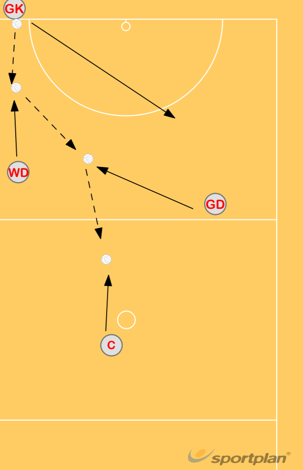 SET PLAY 4 BACK LINE THROW INAutosave 41715469MovementNetball Drills Coaching
