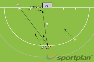 Slider - Near Post DeflectionSet PiecesHockey Drills Coaching