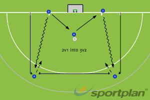 2v1 into 3v2 in the D variation2 v 1Hockey Drills Coaching