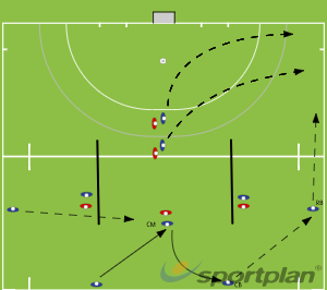 Outletting Plan D - CM Receive and carry to CB. Option 1Set PiecesHockey Drills Coaching