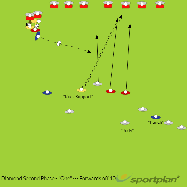 Diamond Second Phase - Forwards off 10Rugby Drills Coaching