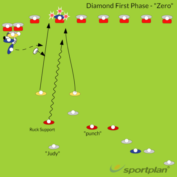 Diamond First PhaseRugby Drills Coaching