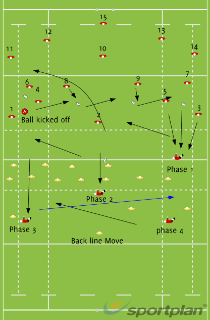 Game Plan TTTMatch RelatedRugby Drills Coaching