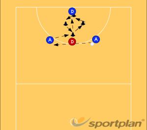 Shooters DrillsShootingNetball Drills Coaching