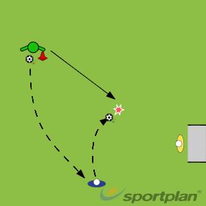 Longball pass to player for assisted shotShootingFootball Drills Coaching