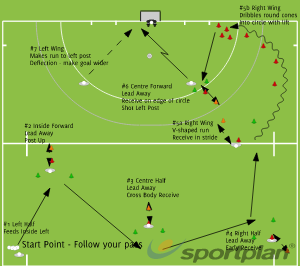 Pre Season Half Pitch #2Roles and ResponsibilitiesHockey Drills Coaching