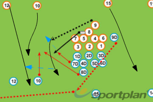 8 to 9 going leftRugby Drills Coaching