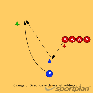 2.2 Change of Direction with over-shoulder catchGetting freeNetball Drills Coaching