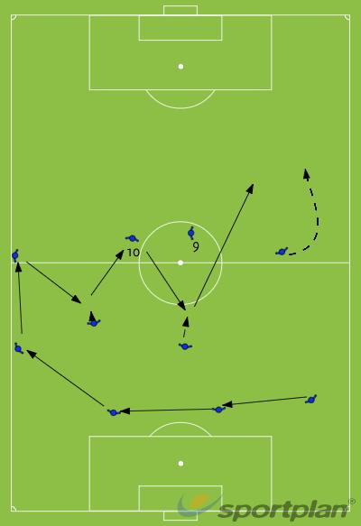 11v11 passing pattern 2Football Drills Coaching