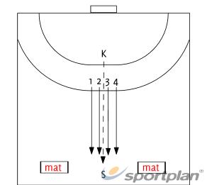 Afwerken 3 tegen 2Handball Drills Coaching
