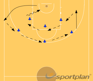 Spin - Catch - PivotDribblingBasketball Drills Coaching