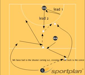 Centre PassAttackNetball Drills Coaching