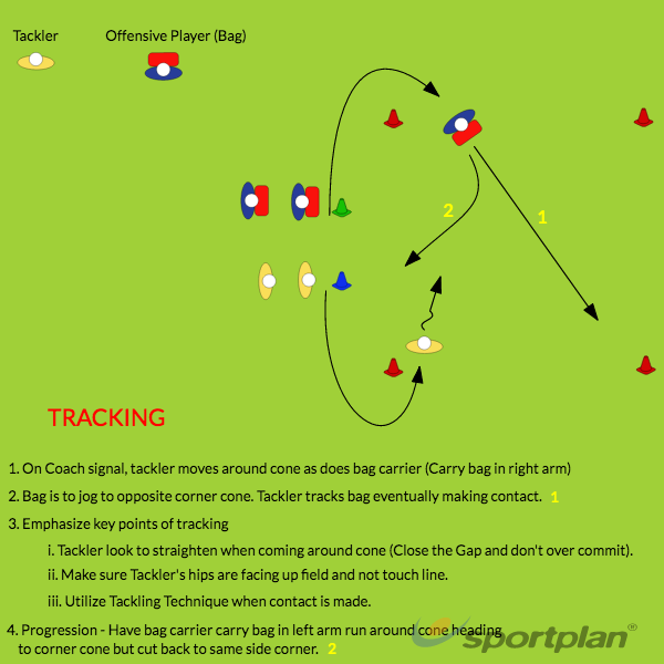 TrackingRugby Drills Coaching
