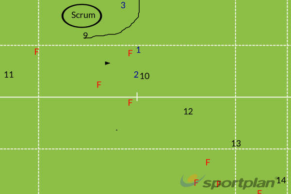 attacking drillRugby Drills Coaching