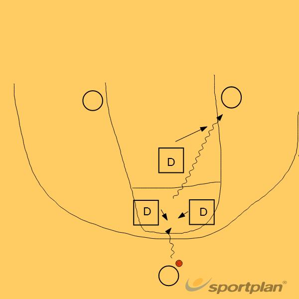 Drive and Dish passing drillPassingBasketball Drills Coaching