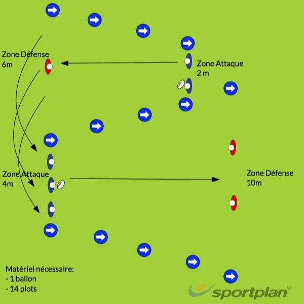 Prise de la ligne d'avantage avec soutienDecision makingRugby Drills Coaching
