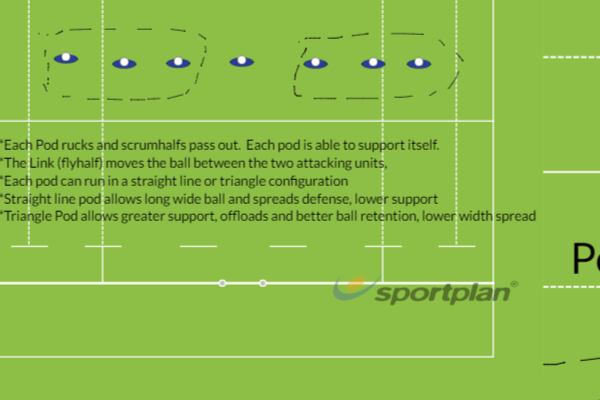 7's Link PodsRugby Drills Coaching
