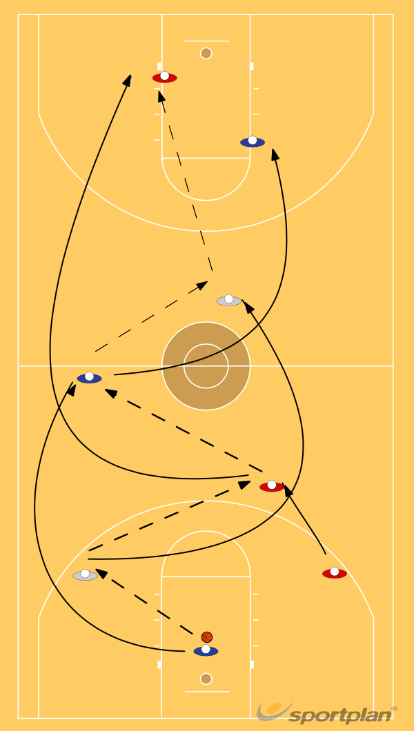 Three man weaveBasketball Drills Coaching
