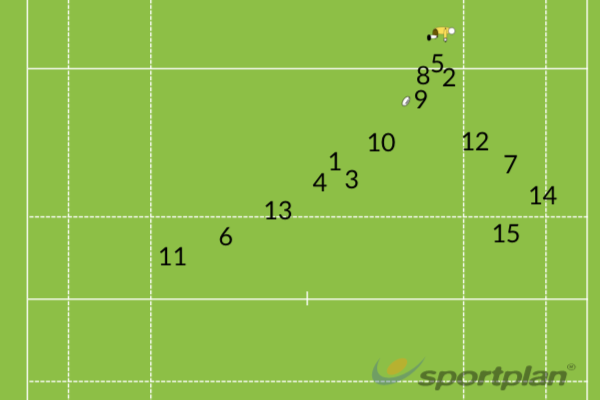 Field Positioning for Open Play 5Match RelatedRugby Drills Coaching
