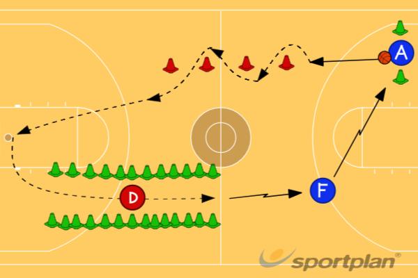 Full Court Dribble DrillDribblingBasketball Drills Coaching