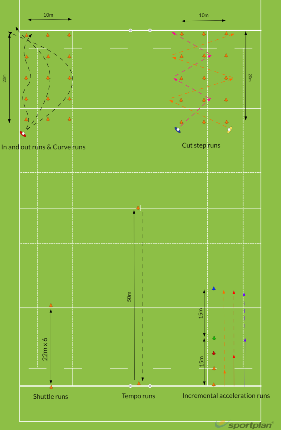 Field based conditioning and movement trainingAgility & Running SkillsRugby Drills Coaching