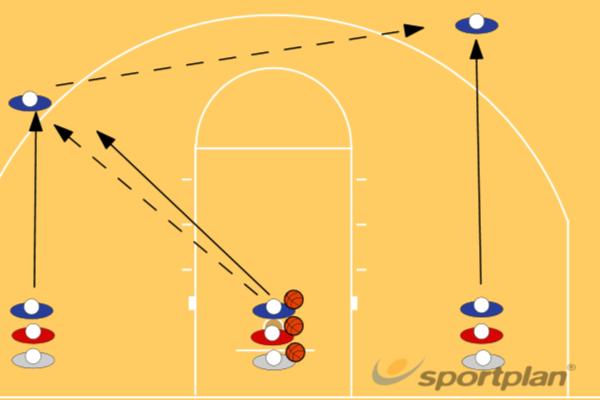 Unfinished 3 Man weaveBasketball Drills Coaching