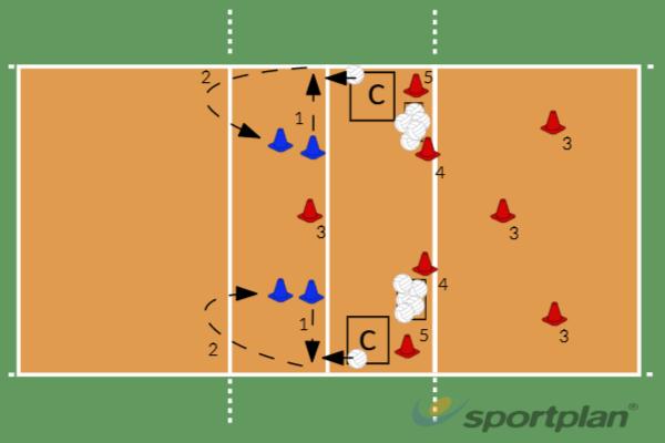 Blokkering pos 2/4 door Sv/Dia en P/L8 Block DrillsVolleyball Drills Coaching