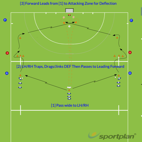 Crossing L/R from Half > Leading ForwardShooting & GoalscoringHockey Drills Coaching