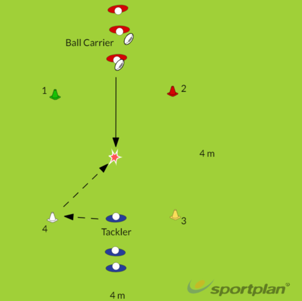 Tackle TechniqueTacklingRugby Drills Coaching