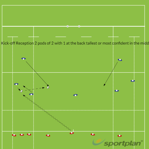 KICK-OFF RECEPTION 7's PRACTICE GAMESevensRugby Drills Coaching