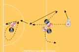 Set Play - Attacking Centre passMovementNetball Drills Coaching