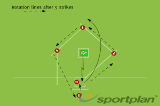 Batting - four player rotation Drill Thumbnail