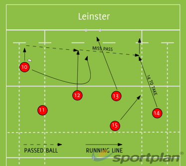 leinster backs moves - rugby drills, rugby coaching | sportplan  sportplan